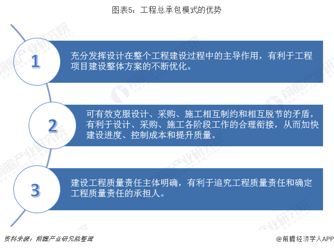 图表5:工程总承包模式的优势