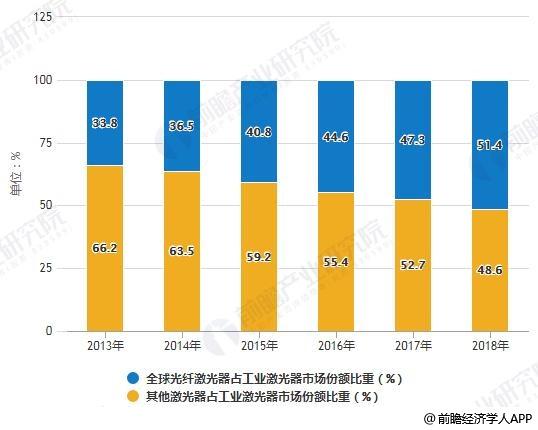 2013-2018年全球光纤激光器占工业激光器市场份额比重统计情况