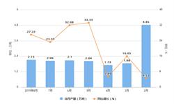 2019年1-8月福建省合成洗涤剂产量及增长情况分析