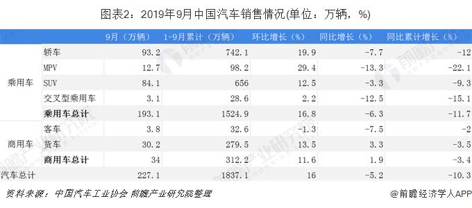 图表2:2019年9月中国汽车销售情况(单位:万辆,%)