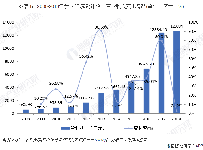 图表1:2008-2018年我国建筑设计企业营业收入变化情况(单位:亿元,%)