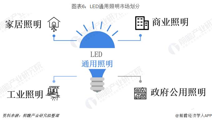 图表6:LED通用照明市场划分