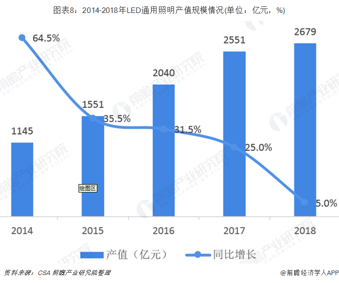 图表8:2014-2018年LED通用照明产值规模情况(单位:亿元,%)