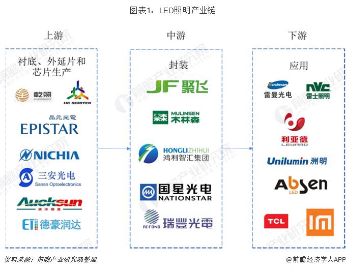 图表1:LED照明产业链