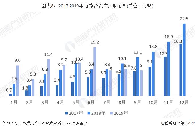 图表8:2017-2019年新能源汽车月度销量(单位:万辆)