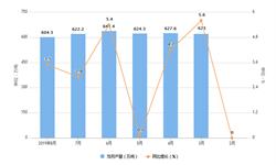 2019年1-8月中国氧化铝产量及增长情况分析