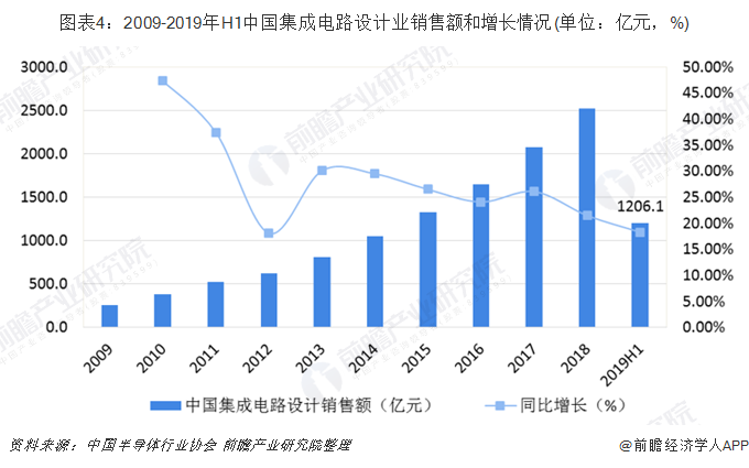 图表4:2009-2019年H1中国集成电路设计业销售额和增长情况(单位:亿元,%)