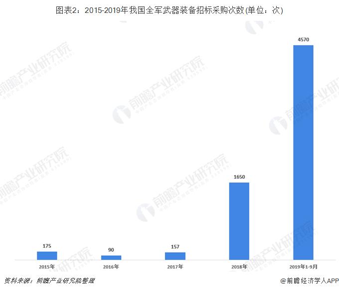 图表2:2015-2019年我国全军武器装备招标采购次数(单位:次)