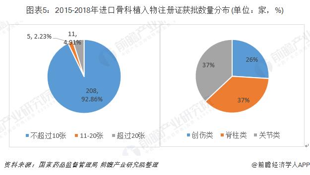 图表5:2015-2018年进口骨科植入物注册证获批数量分布(单位:家,%)