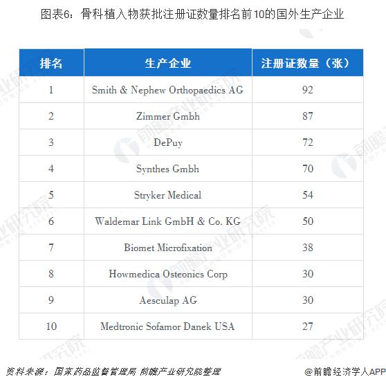图表6:骨科植入物获批注册证数量排名前10的国外生产企业