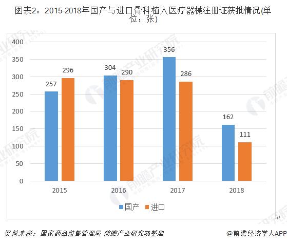 图表2:2015-2018年国产与进口骨科植入医疗器械注册证获批情况(单位:张)