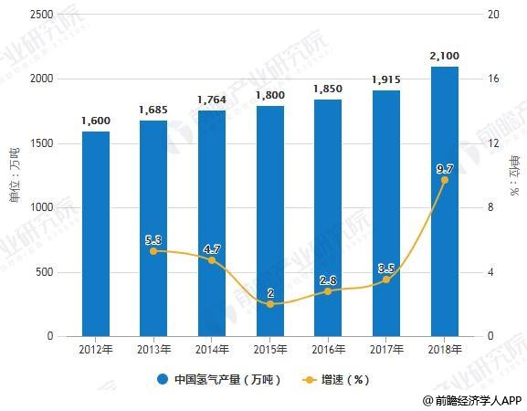 2012-2018年中国氢气产量统计及增长情况