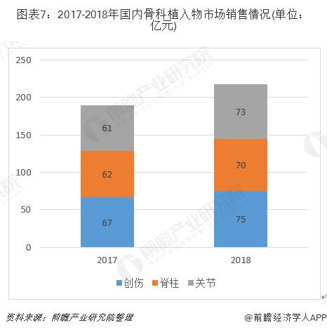 图表7:2017-2018年国内骨科植入物市场销售情况(单位:亿元)
