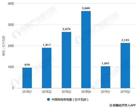 2018-2019年H1中国风电发电量及平均风电利用小时数统计情况