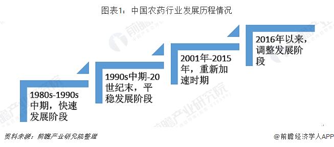 图表1:中国农药行业发展历程情况
