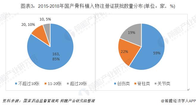 图表3:2015-2018年国产骨科植入物注册证获批数量分布(单位:家,%)