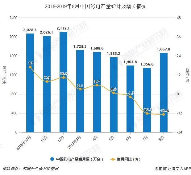 2018-2019年8月中国彩电产量及增长情况