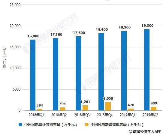 2018-2019年Q2中国风电累计、新增装机容量统计情况