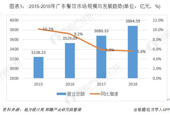 图表1::2015-2018年广东餐饮市场规模与发展趋势(单位:亿元,%)