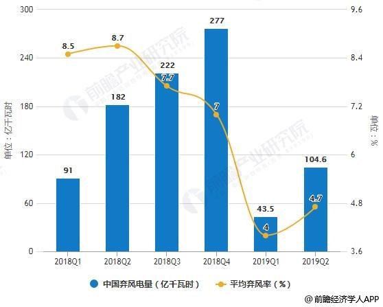 2018-2019年H1中国弃风电量及平均弃风率统计情况