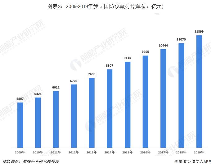 图表3:2009-2019年我国国防预算支出(单位:亿元)