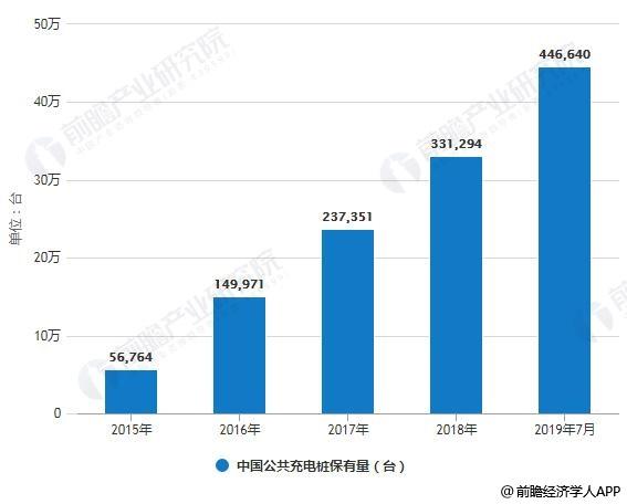2015-2019年7月中国公共充电桩保有量统计情况