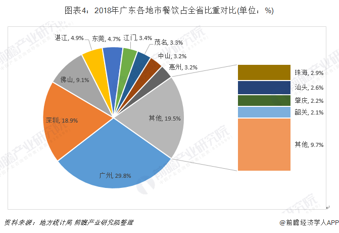 图表4:2018年广东各地市餐饮占全省比重对比(单位:%)