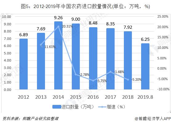 图5:2012-2019年中国农药进口数量情况(单位:万吨,%)