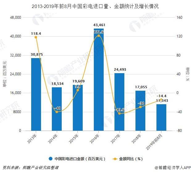 2013-2019年前8月中国彩电进口量、金额及增长情况