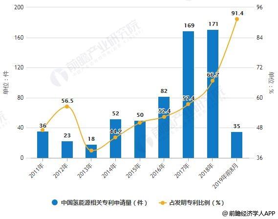 2011-2019年前8月中国氢能源相关专利申请量及占发明专利比例统计情况