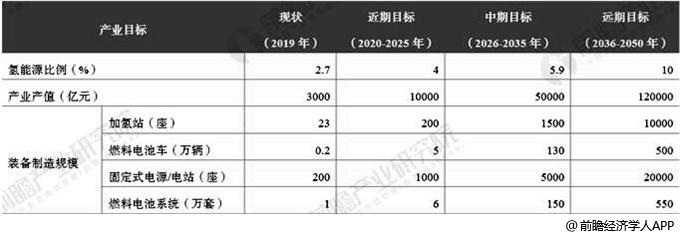 中国氢能及燃料电池产业总体目标分析情况