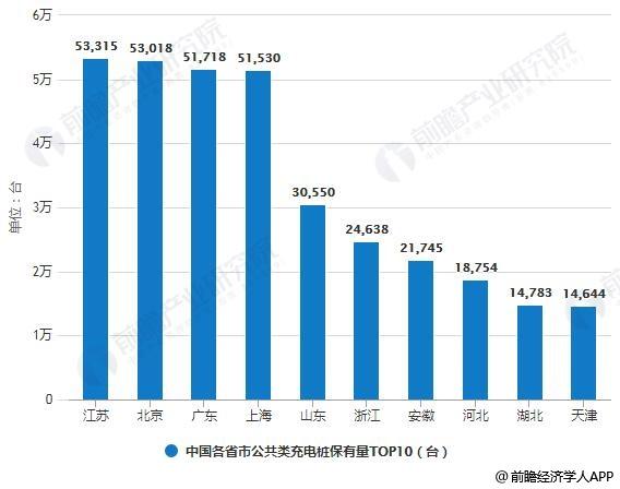 2019年7月中国各省市公共类充电桩保有量TOP10统计情况