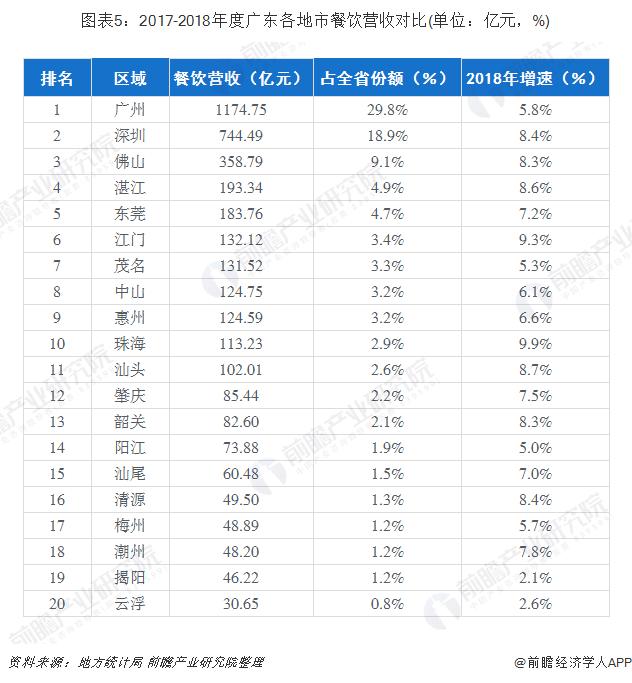 图表5:2017-2018年度广东各地市餐饮营收对比(单位:亿元,%)