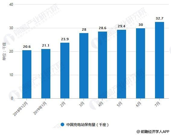 2018-2019年7月中国充电站保有量统计情况
