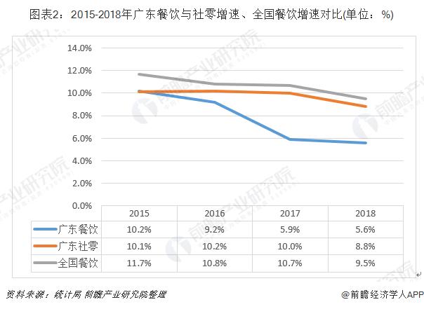 图表2:2015-2018年广东餐饮与社零增速、全国餐饮增速对比(单位:%)