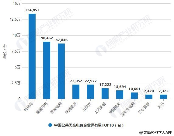 2019年7月中国公共类充电桩企业保有量TOP10统计情况