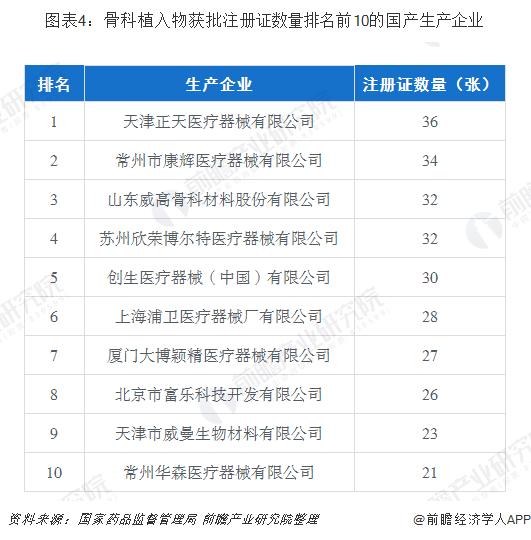图表4:骨科植入物获批注册证数量排名前10的国产生产企业