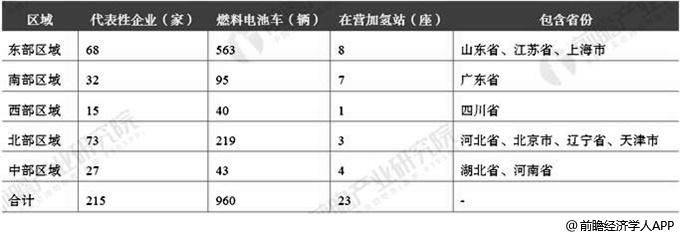 截止至2019年6月中国氢能产业整体布局情况