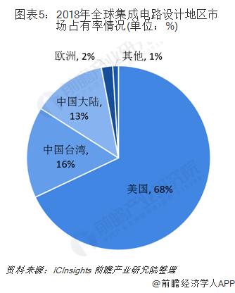 图表5:2018年全球集成电路设计地区市场占有率情况(单位:%)