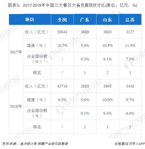 图表3:2017-2018年中国三大餐饮大省发展现状对比(单位:亿元,%)