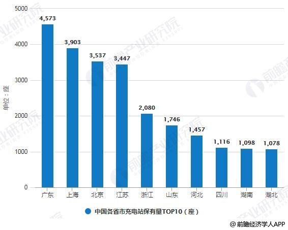 2019年7月中国各省市充电站保有量TOP10统计情况