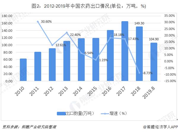 图2:2012-2019年中国农药出口情况(单位:万吨,%)