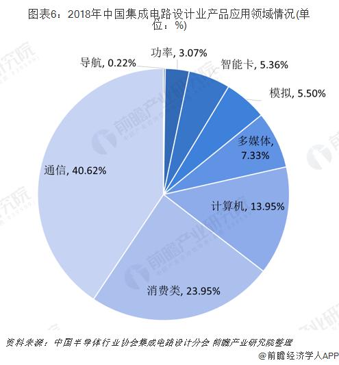 图表6:2018年中国集成电路设计业产品应用领域情况(单位:%)