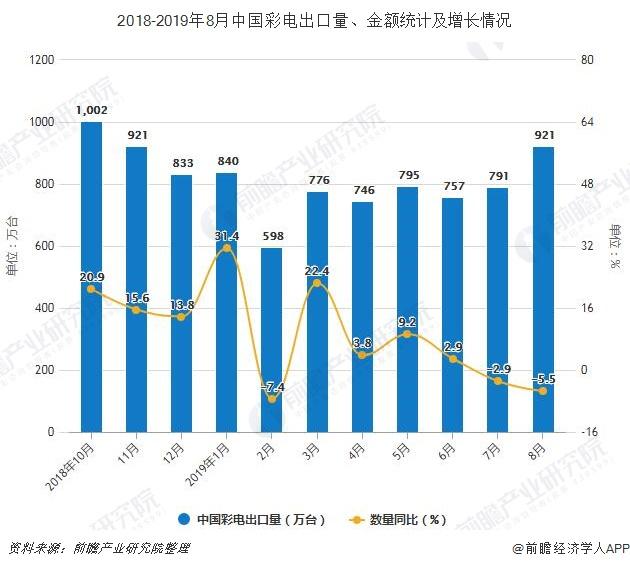 2018-2019年8月中国彩电出口量、金额及增长情况