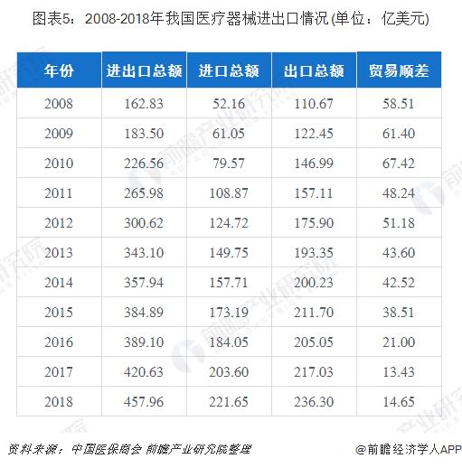 图表5:2008-2018年我国医疗器械进出口情况(单位:亿美元)