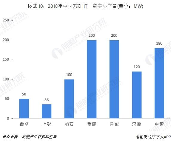 图表10:2018年中国7家HIT厂商实际产量(单位:MW)