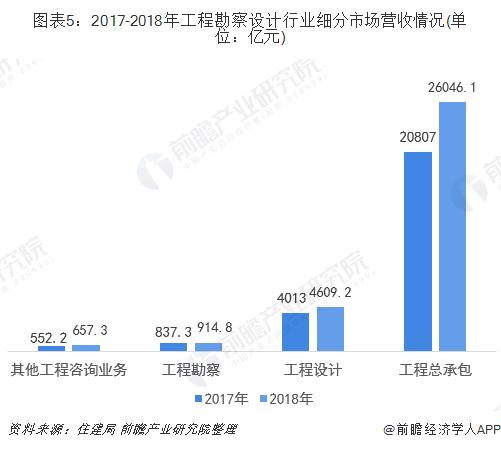 图表5:2017-2018年工程勘察设计行业细分市场营收情况(单位:亿元)