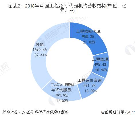 图表2:2018年中国工程招标代理机构营收结构(单位:亿元,%)