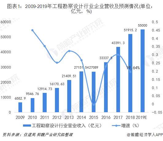 图表1:2009-2019年工程勘察设计行业企业营收及预测情况(单位:亿元,%)