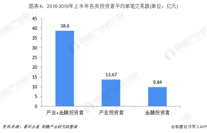 图表4:2016-2019年上半年各类投资者平均单笔交易额(单位:亿元)